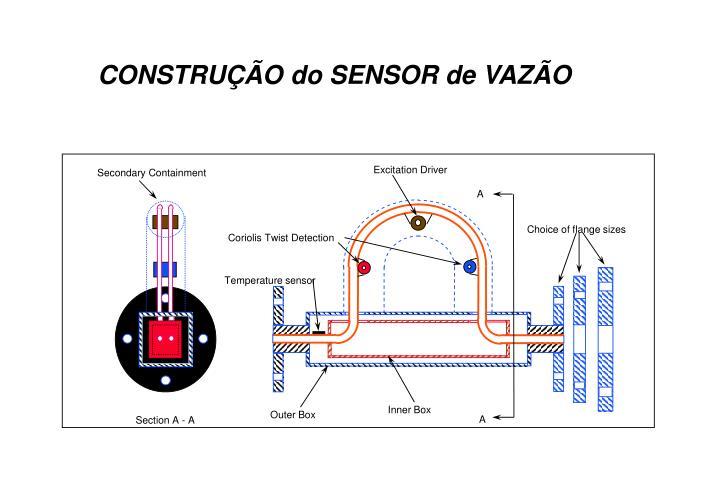 CONSTRUÇÃO do SENSOR de VAZÃO