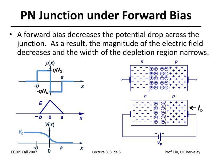 PN Junction under Forward Bias