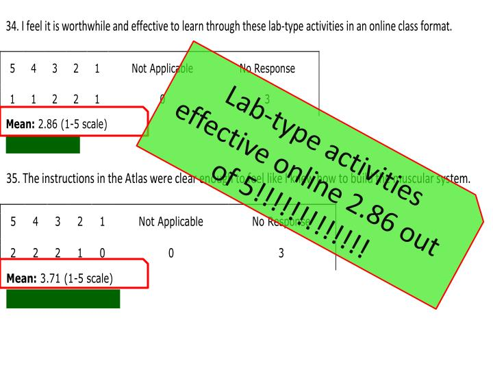 Lab-type activities effective online 2.86 out of 5!!!!!!!!!!!!!
