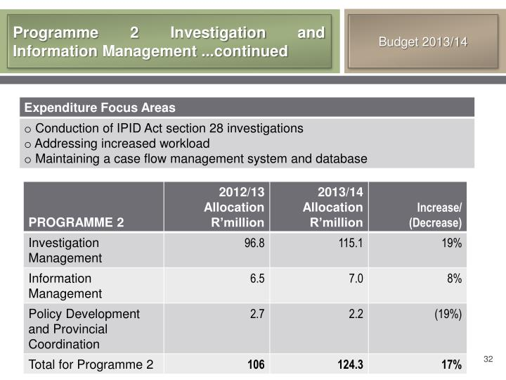 Programme 2 Investigation and Information Management ...continued