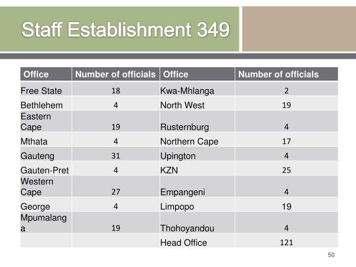 Staff Establishment 349