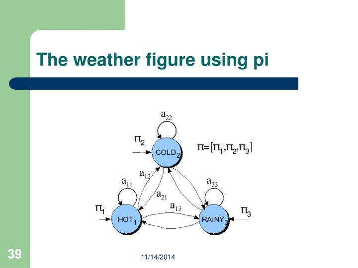 The weather figure using pi