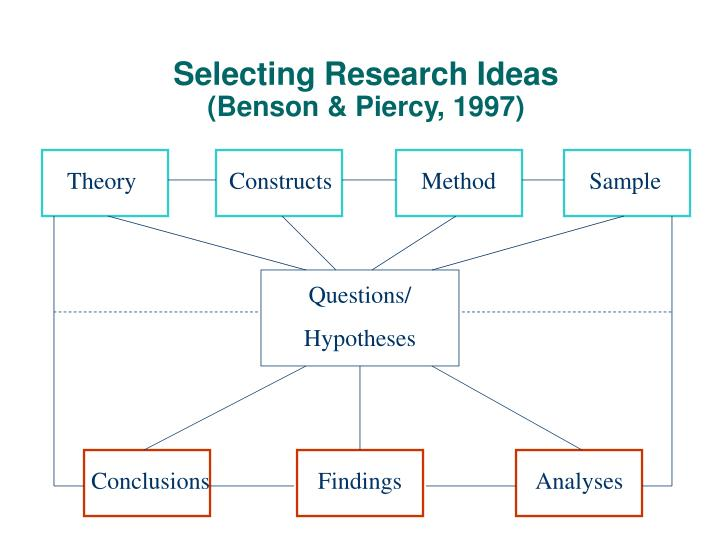 Selecting Research Ideas