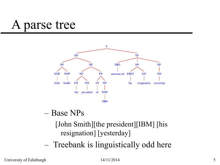 A parse tree