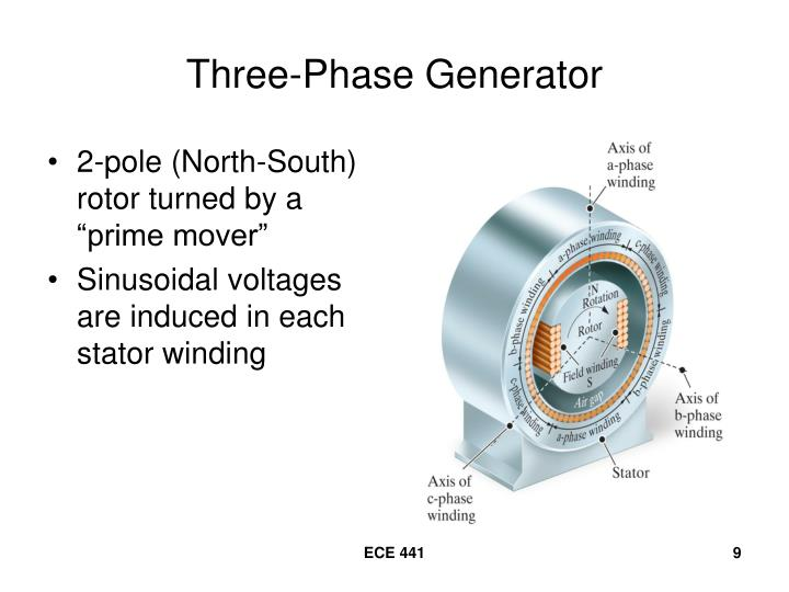 Three-Phase Generator