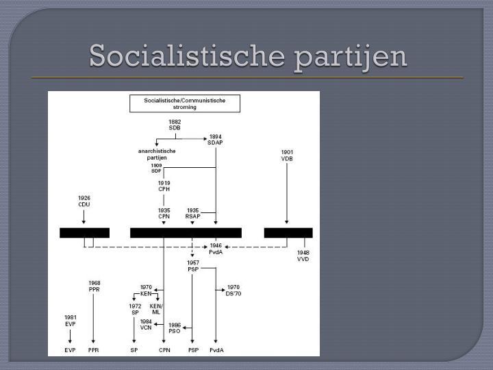 Socialistische partijen