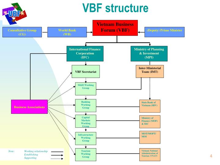 VBF structure