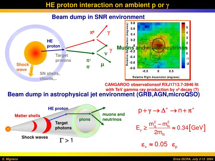 HE proton interaction on ambient p or
