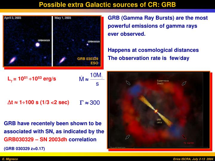 Possible extra Galactic sources of CR: GRB