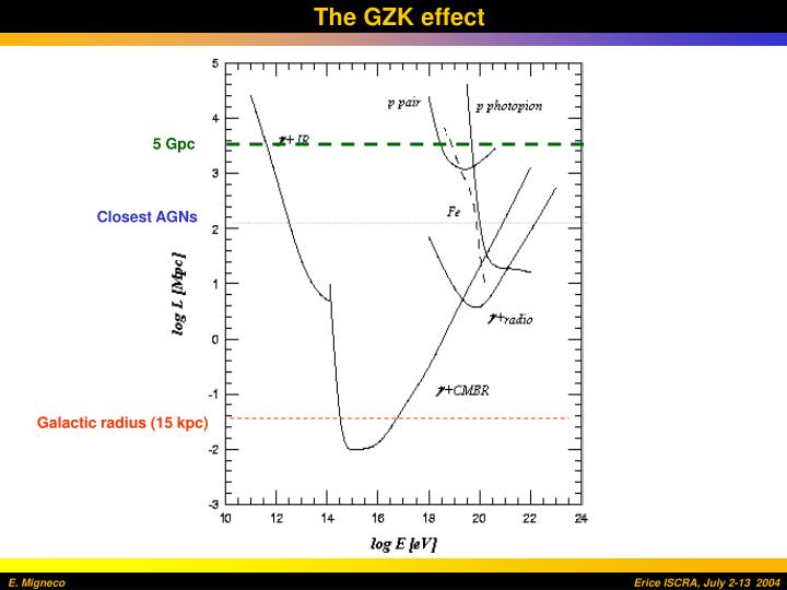The GZK