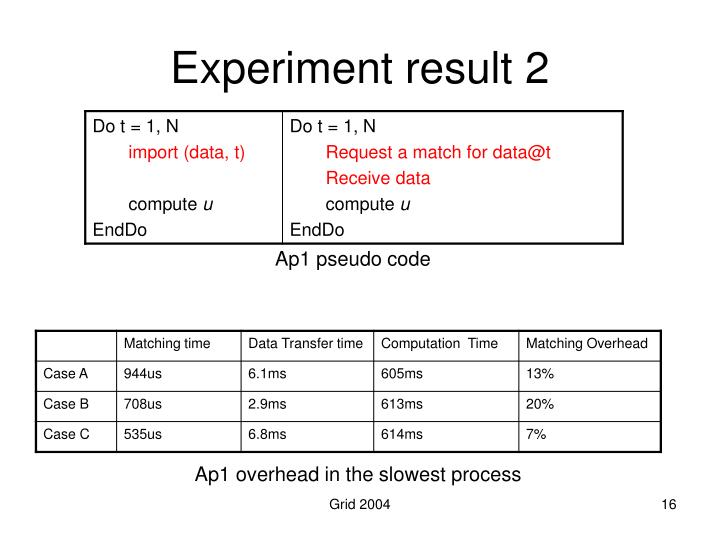 Experiment result 2