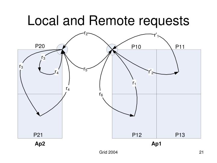 Local and Remote requests