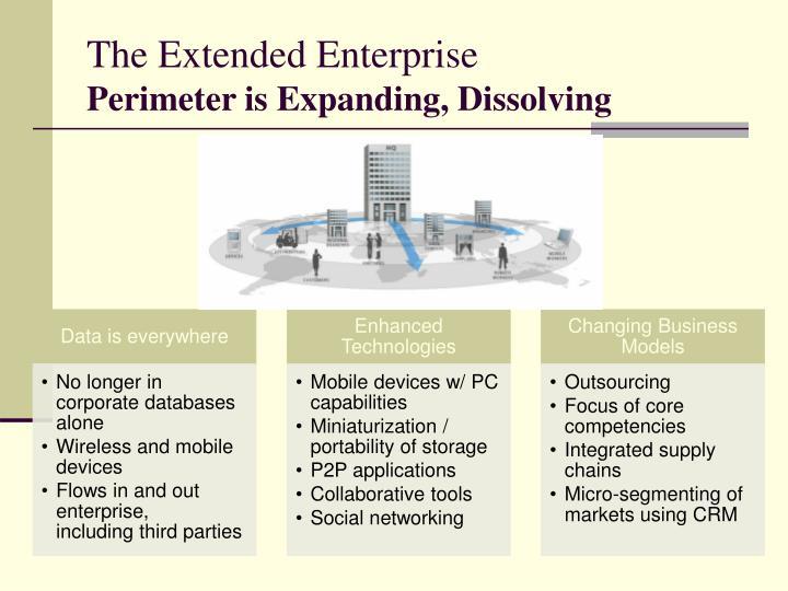 The Extended Enterprise