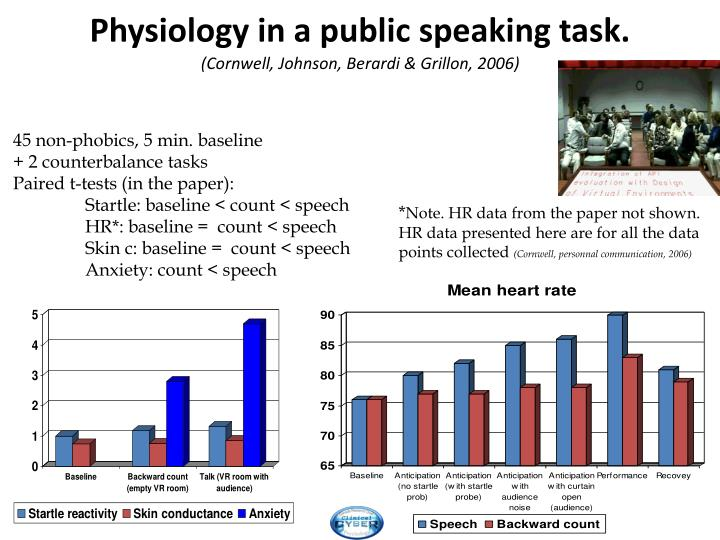 Physiology in a public speaking task.