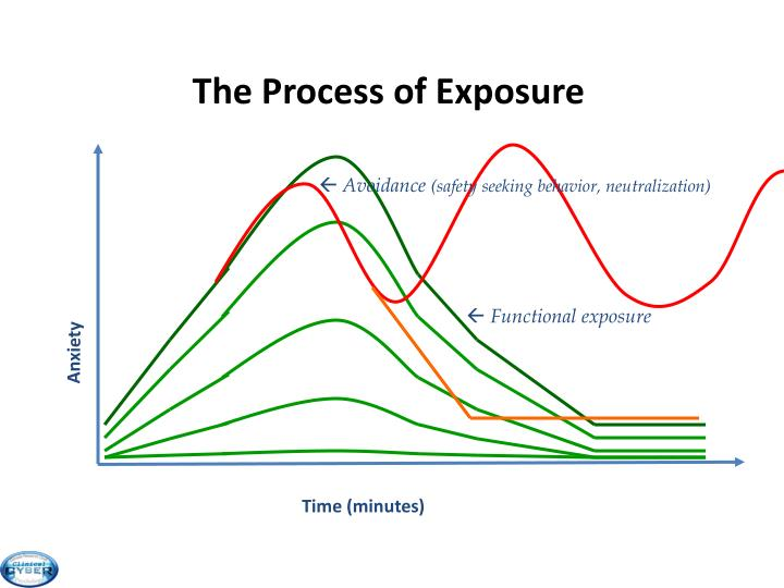 The Process of Exposure