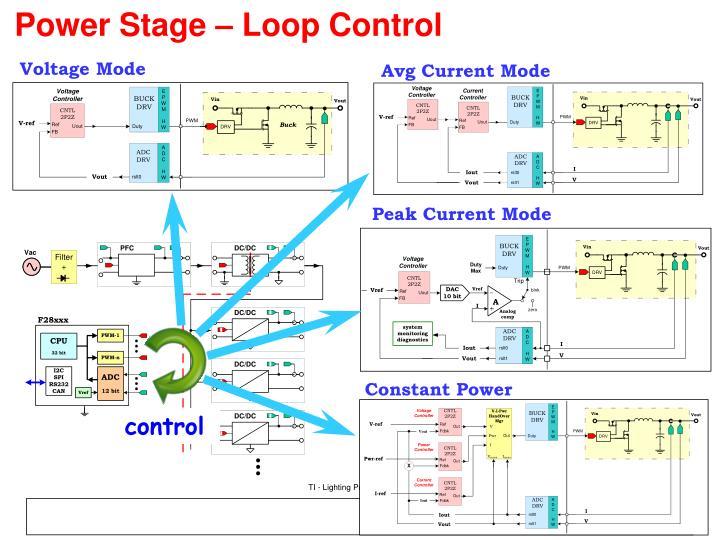 Power Stage – Loop Control