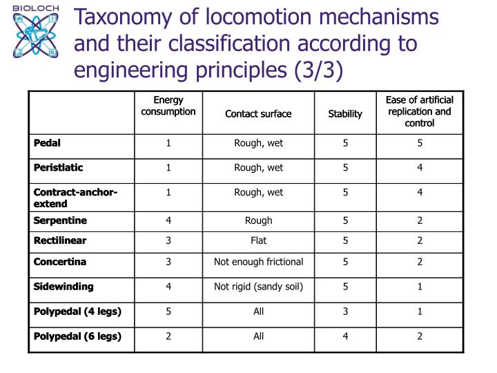 Taxonomy of locomotion mechanisms