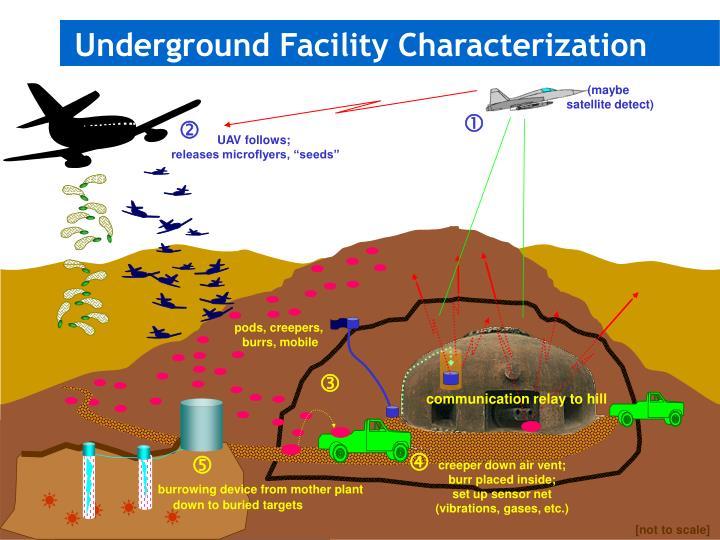 Underground Facility Characterization
