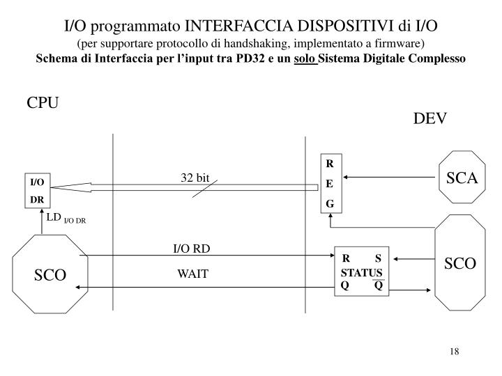 I/O programmato INTERFACCIA DISPOSITIVI di I/O