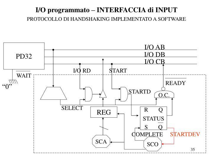 I/O programmato – INTERFACCIA di INPUT