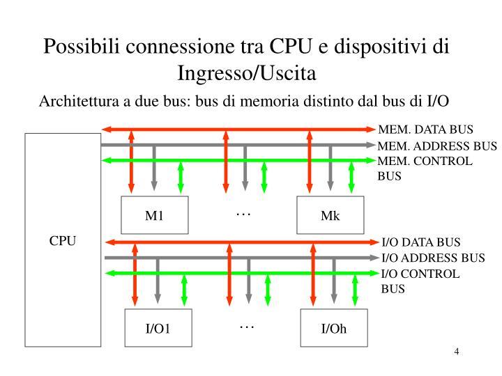 Possibili connessione tra CPU e dispositivi di Ingresso/Uscita