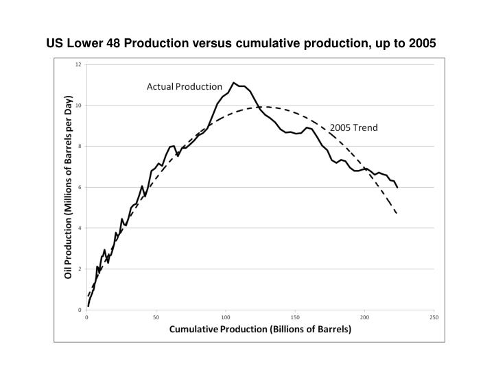US Lower 48 Production versus cumulative production, up to 2005