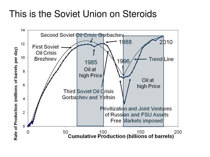 This is the Soviet Union on Steroids