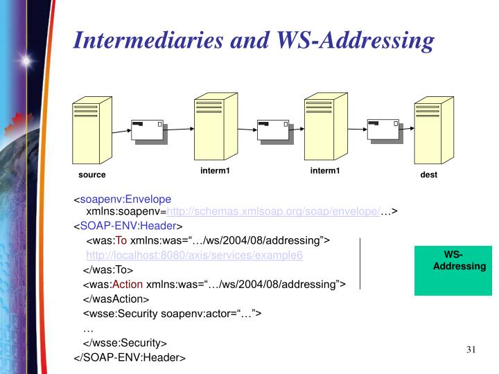 Intermediaries and WS-Addressing