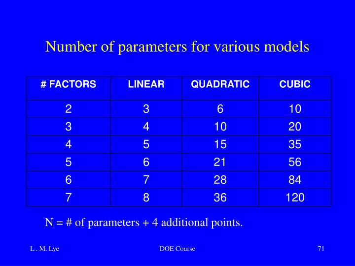 Number of parameters for various models