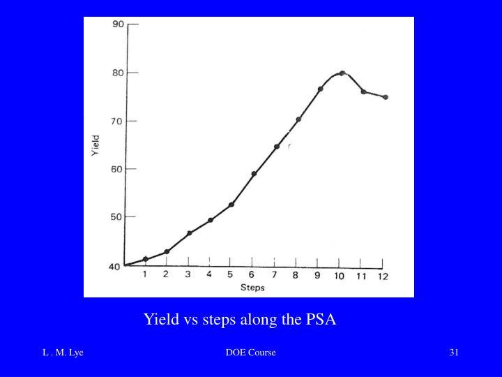 Yield vs steps along the PSA