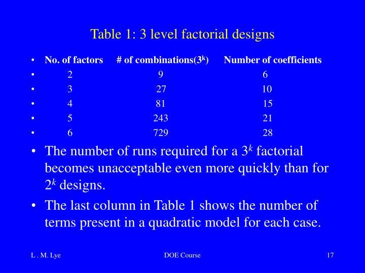 Table 1: 3 level factorial designs