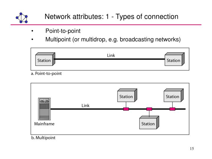 Network attributes: