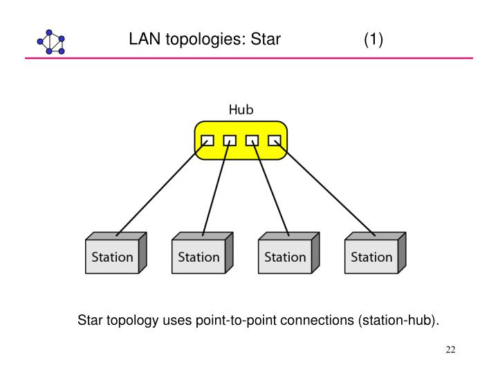 LAN topologies: Star                  (1)