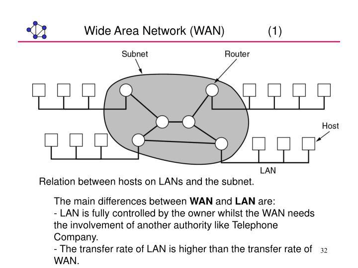 Wide Area Network (WAN)             (1)