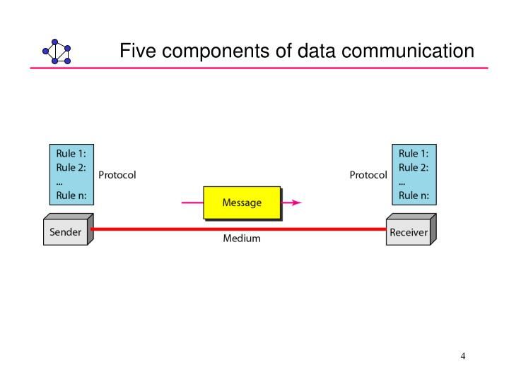 Five components of data communication