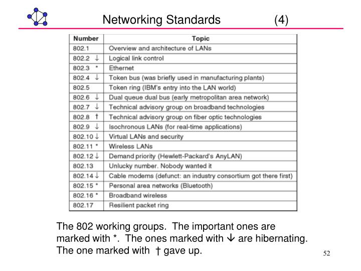 Networking Standards                (4)