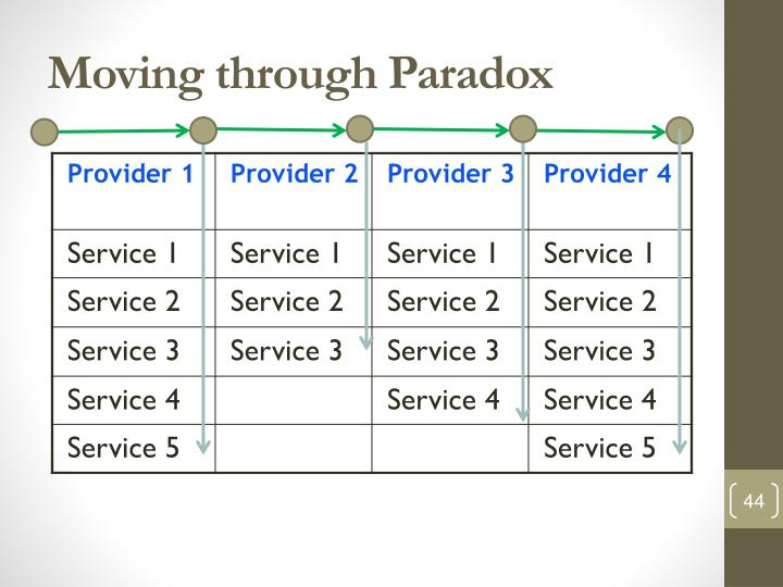 Moving through Paradox