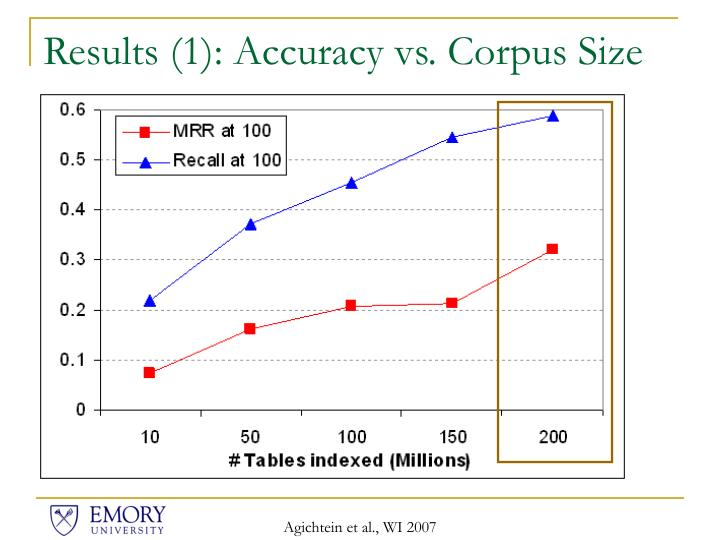 Results (1): Accuracy vs. Corpus Size