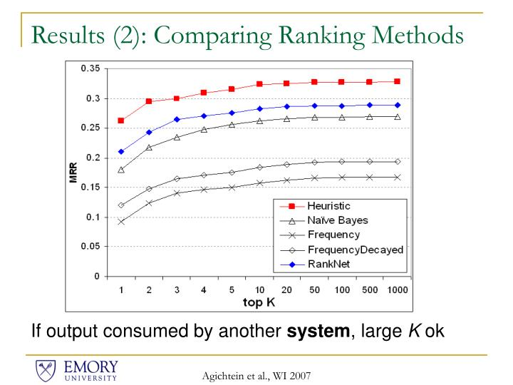 Results (2): Comparing Ranking Methods