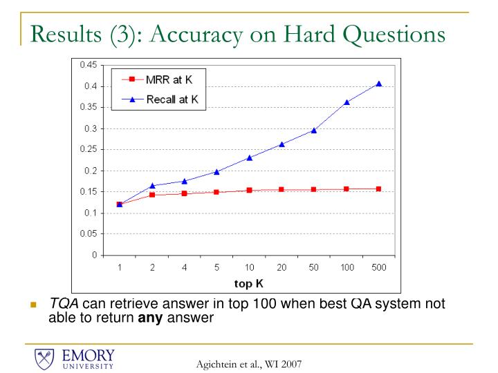 Results (3): Accuracy on Hard Questions