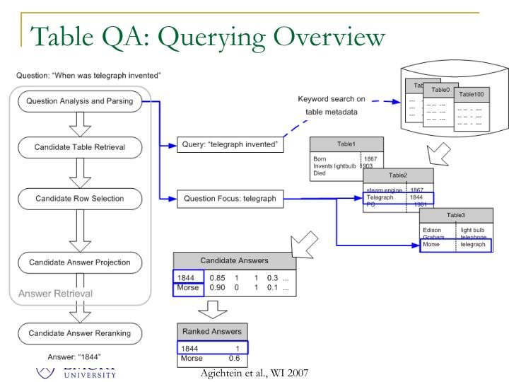 Table QA: Querying Overview