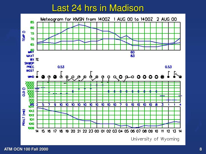Last 24 hrs in Madison