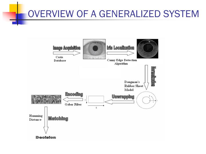 OVERVIEW OF A GENERALIZED SYSTEM