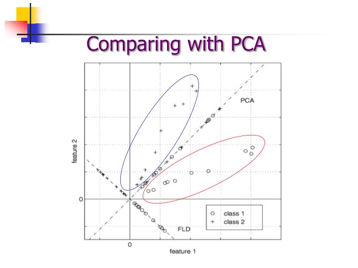 Comparing with PCA
