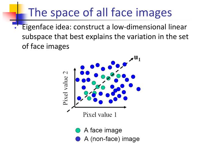 The space of all face images