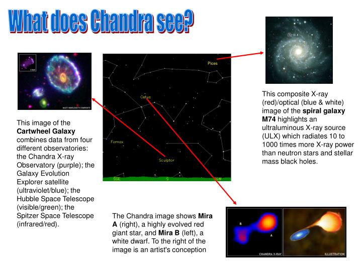 What does Chandra see?
