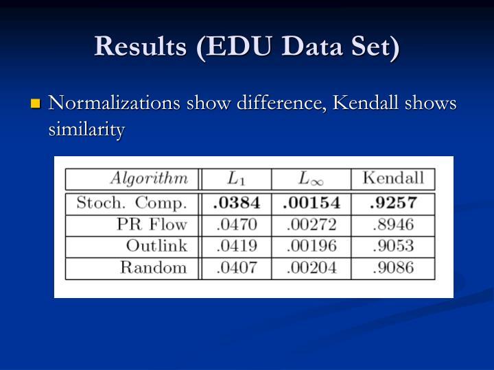 Results (EDU Data Set)