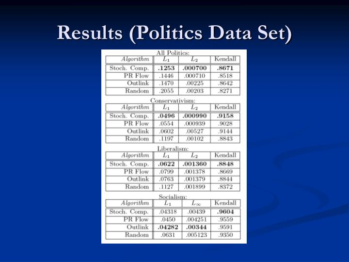 Results (Politics Data Set)