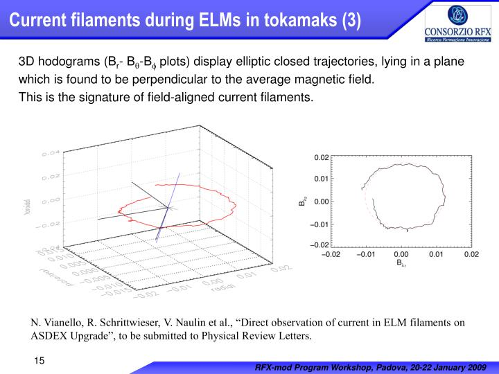 Current filaments during ELMs in tokamaks (3)
