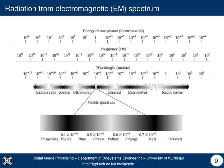 Radiation from electromagnetic (EM) spectrum